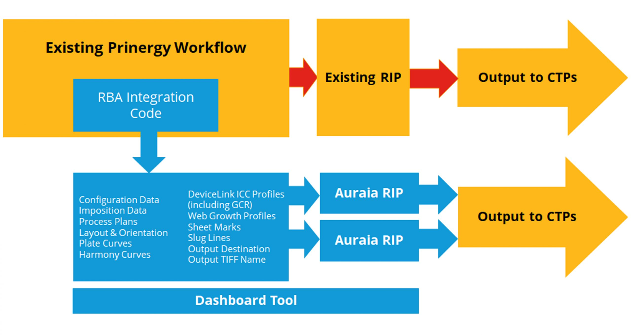 Auraia in Prinergy (AiP) Diagram